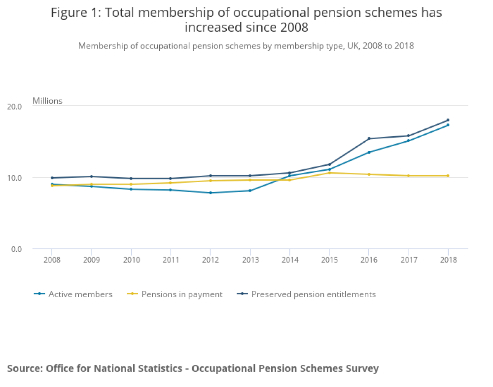 Membership of occupational pension schemes UK Govt